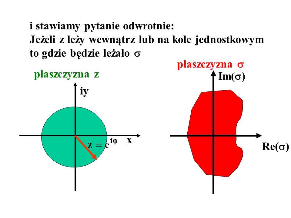 i stawiamy pytanie odwrotnie: Jeżeli z leży wewnątrz lub na kole jednostkowym to gdzie będzie leżało x iy płaszczyzna z płaszczyzna Re( ) Im( )