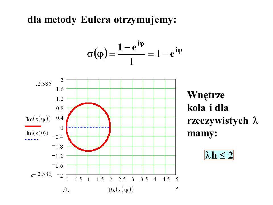 dla metody Eulera otrzymujemy: Wnętrze koła i dla rzeczywistych mamy: