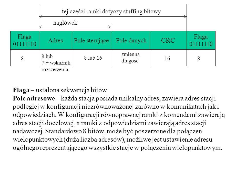Flaga 01111110 AdresPole sterującePole danych CRC Flaga 01111110 nagłówek tej części ramki dotyczy stuffing bitowy 8 8 lub 7 + wskaźnik rozszerzenia 8