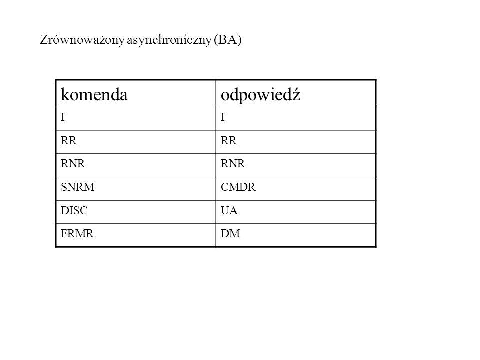 Zrównoważony asynchroniczny (BA) komendaodpowiedź II RR RNR SNRMCMDR DISCUA FRMRDM