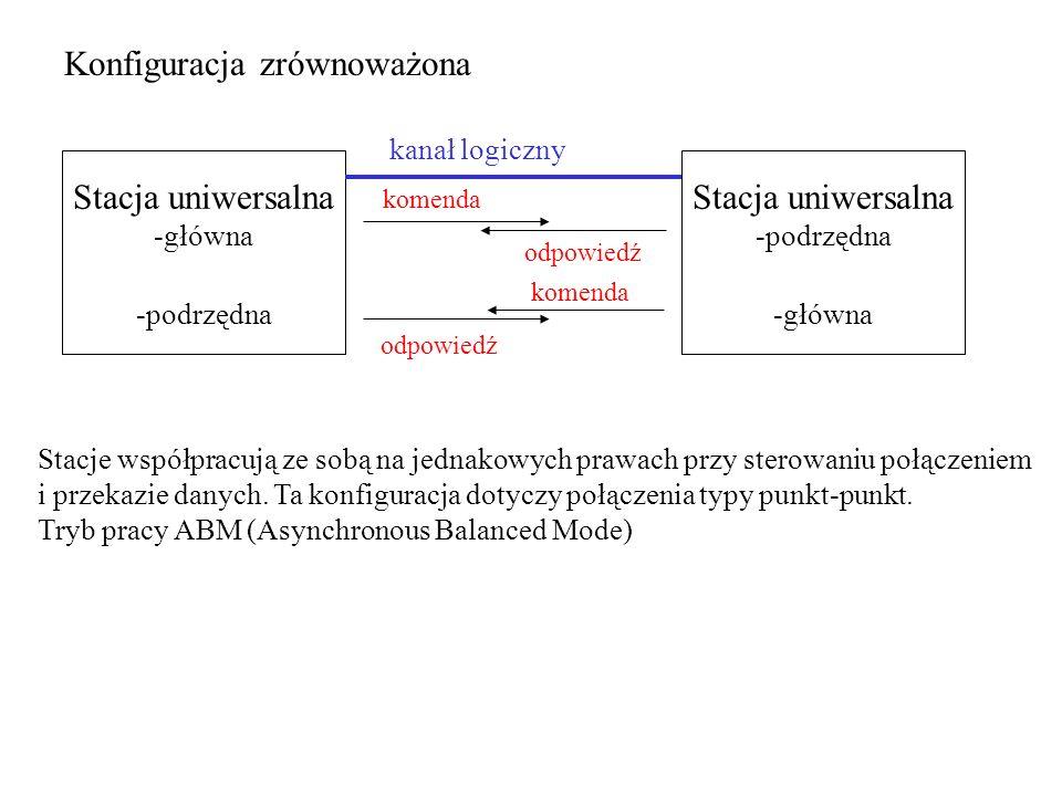 Konfiguracja zrównoważona Stacje współpracują ze sobą na jednakowych prawach przy sterowaniu połączeniem i przekazie danych. Ta konfiguracja dotyczy p