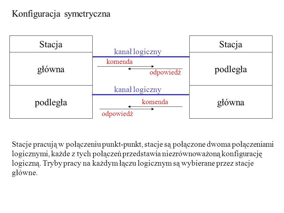 Konfiguracja symetryczna Stacja główna podległa Stacja podległa główna kanał logiczny komenda odpowiedź komenda odpowiedź Stacje pracują w połączeniu