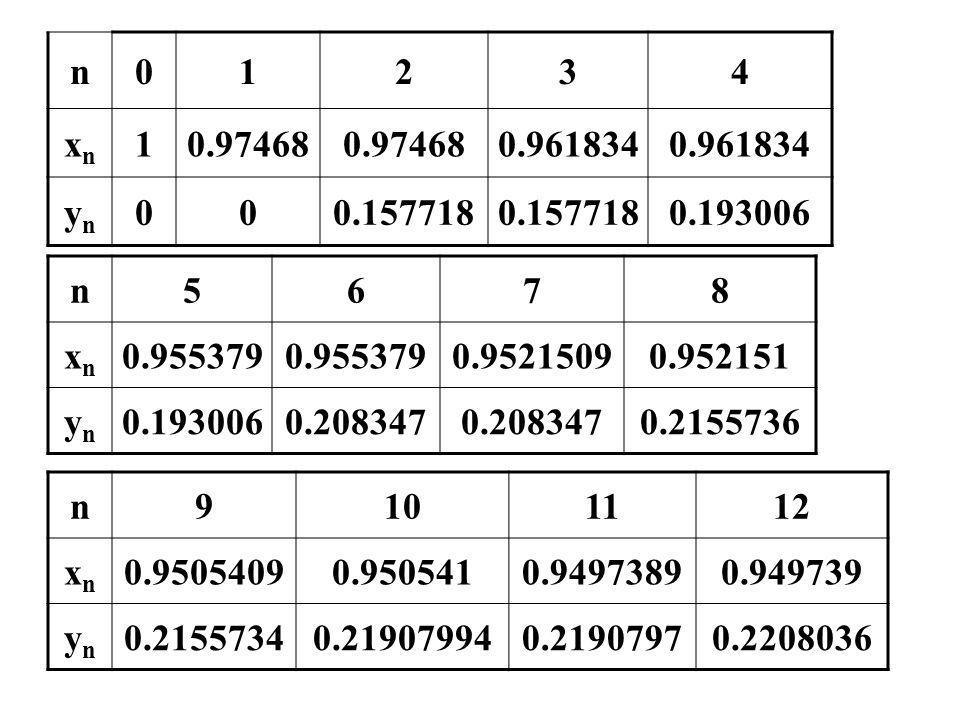 n01234 xnxn 10.97468 0.961834 ynyn 000.157718 0.193006 n5678 xnxn 0.955379 0.95215090.952151 ynyn 0.1930060.208347 0.2155736 n9101112 xnxn 0.95054090.
