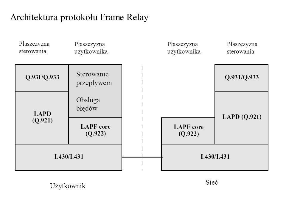 Architektura protokołu Frame Relay Płaszczyzna sterowania Płaszczyzna użytkownika Płaszczyzna sterowania Płaszczyzna użytkownika Użytkownik Sieć Stero