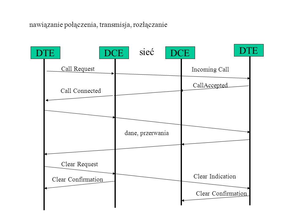 nawiązanie połączenia, transmisja, rozłączanie sieć DCE DTE Incoming Call CallAccepted DTEDCE Call Request Call Connected dane, przerwania Clear Reque