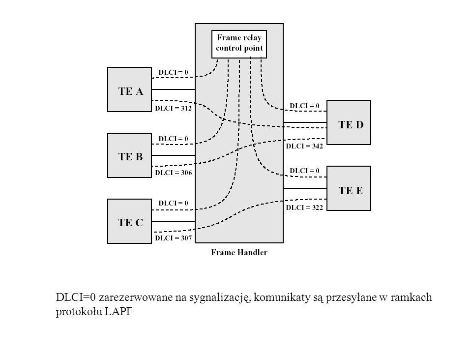 DLCI=0 zarezerwowane na sygnalizację, komunikaty są przesyłane w ramkach protokołu LAPF