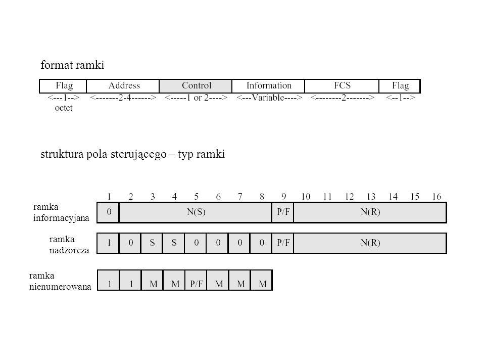 ramka informacyjana ramka nadzorcza ramka nienumerowana format ramki struktura pola sterującego – typ ramki