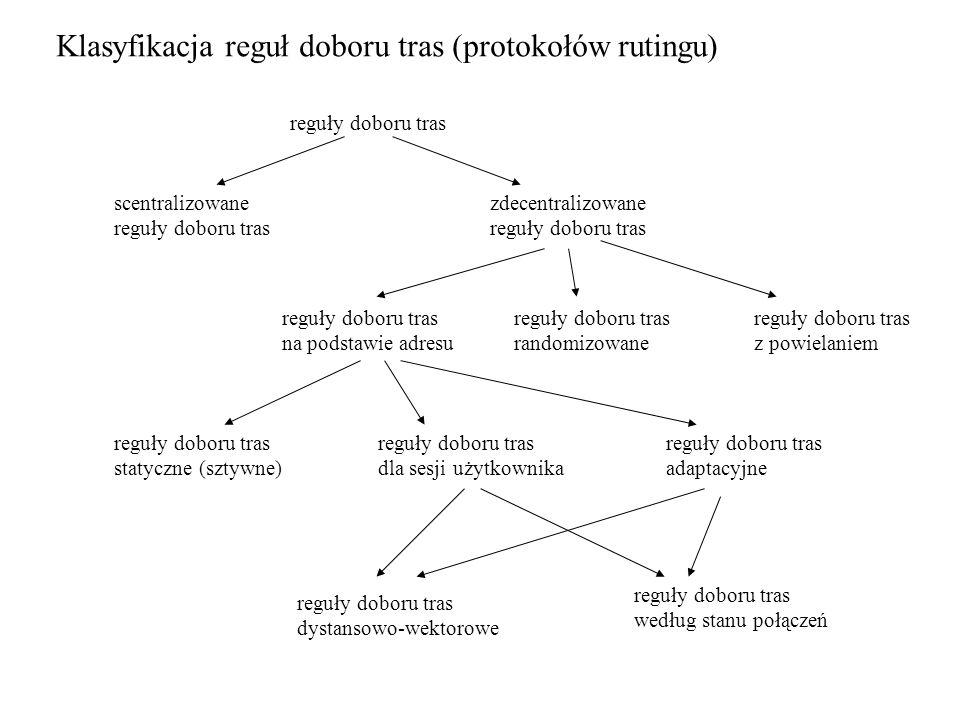 Klasyfikacja reguł doboru tras (protokołów rutingu) reguły doboru tras scentralizowane reguły doboru tras zdecentralizowane reguły doboru tras na pods
