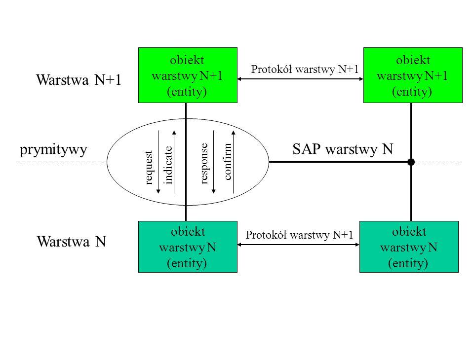 obiekt warstwy N+1 (entity) obiekt warstwy N (entity) Warstwa N+1 Warstwa N prymitywy request indicateresponse Protokół warstwy N+1 SAP warstwy N Prot