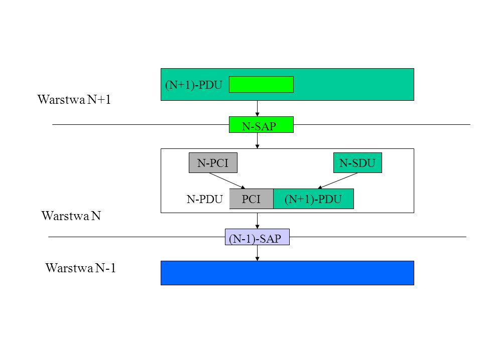 (N+1)-PDU N-SAP (N-1)-SAP Warstwa N+1 Warstwa N N-PCIN-SDU (N+1)-PDUPCI Warstwa N-1 N-PDU