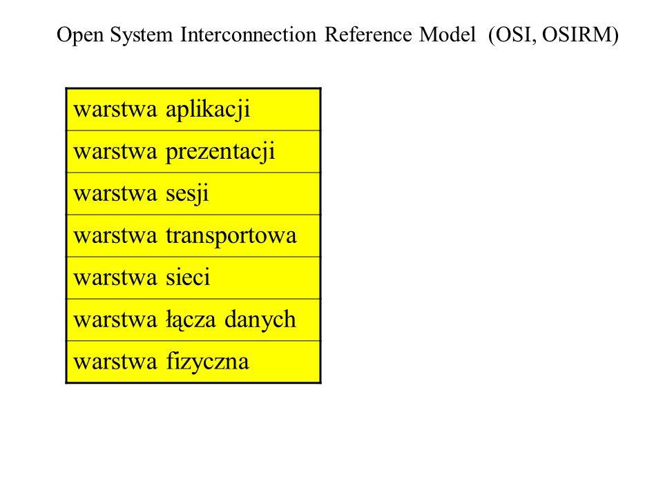 Open System Interconnection Reference Model (OSI, OSIRM) warstwa aplikacji warstwa prezentacji warstwa sesji warstwa transportowa warstwa sieci warstw