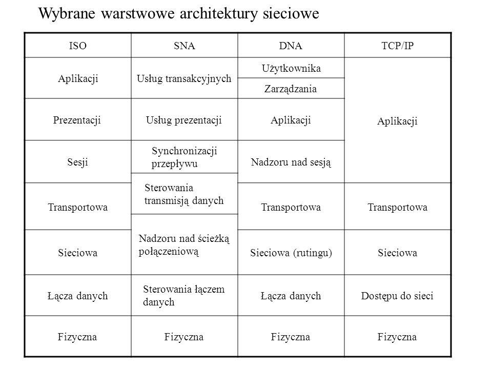 Wybrane warstwowe architektury sieciowe ISOSNADNATCP/IP AplikacjiUsług transakcyjnych Użytkownika Aplikacji Zarządzania PrezentacjiUsług prezentacjiAp