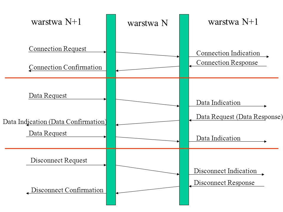 Connection Request Connection Indication Connection Response Connection Confirmation Data Request Data Indication Data Request (Data Response) Data In