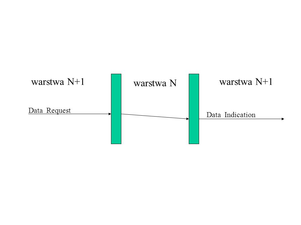 Data Request Data Indication warstwa N warstwa N+1
