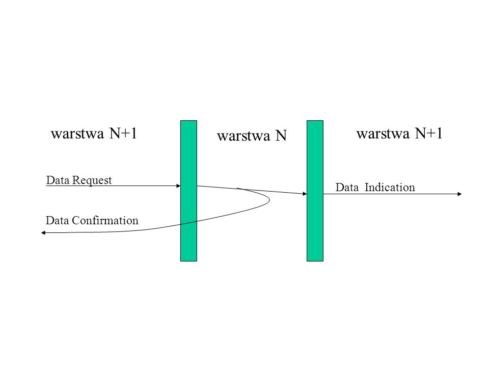 Data Request Data Indication warstwa N warstwa N+1 Data Confirmation