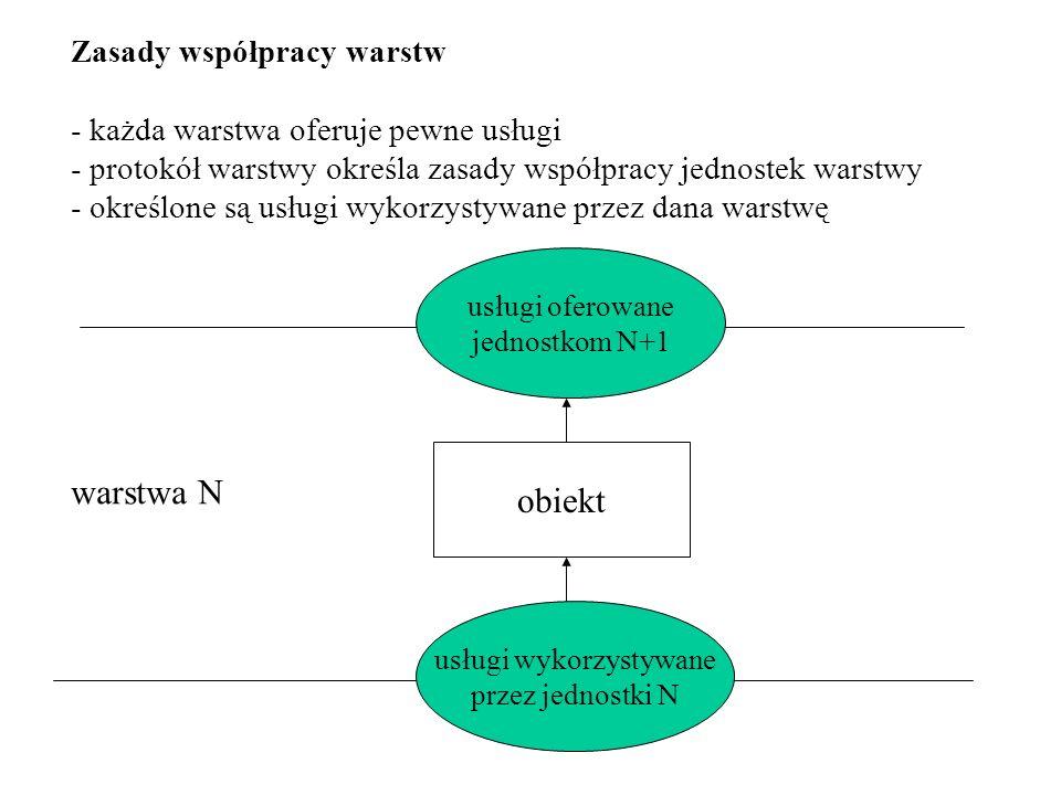 Zasady współpracy warstw - każda warstwa oferuje pewne usługi - protokół warstwy określa zasady współpracy jednostek warstwy - określone są usługi wyk