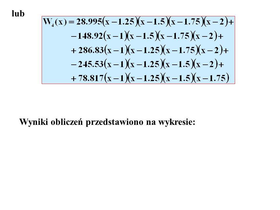 lub Wyniki obliczeń przedstawiono na wykresie: