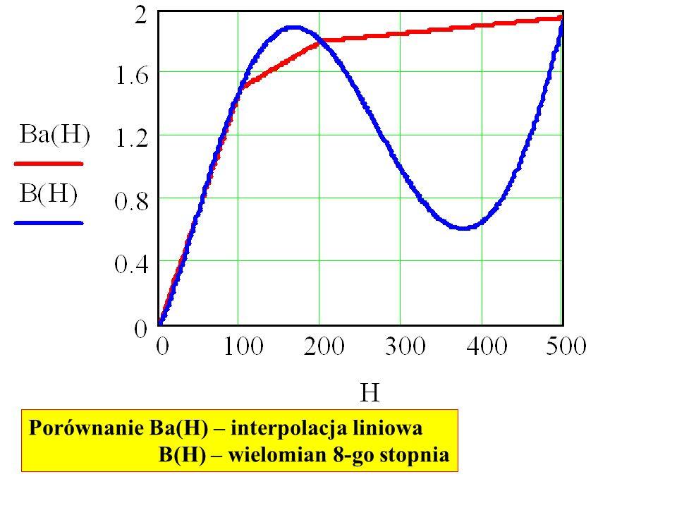 Porównanie Ba(H) – interpolacja liniowa B(H) – wielomian 8-go stopnia