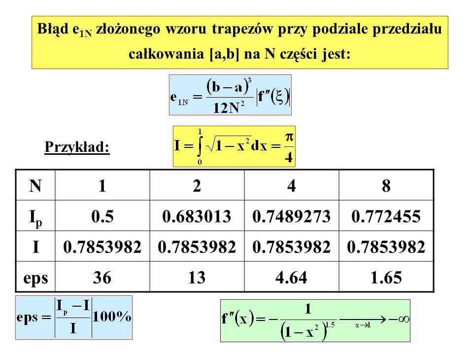 Błąd e 1N złożonego wzoru trapezów przy podziale przedziału całkowania [a,b] na N części jest: Przykład: N1248 IpIp 0.50.6830130.74892730.772455 I0.78