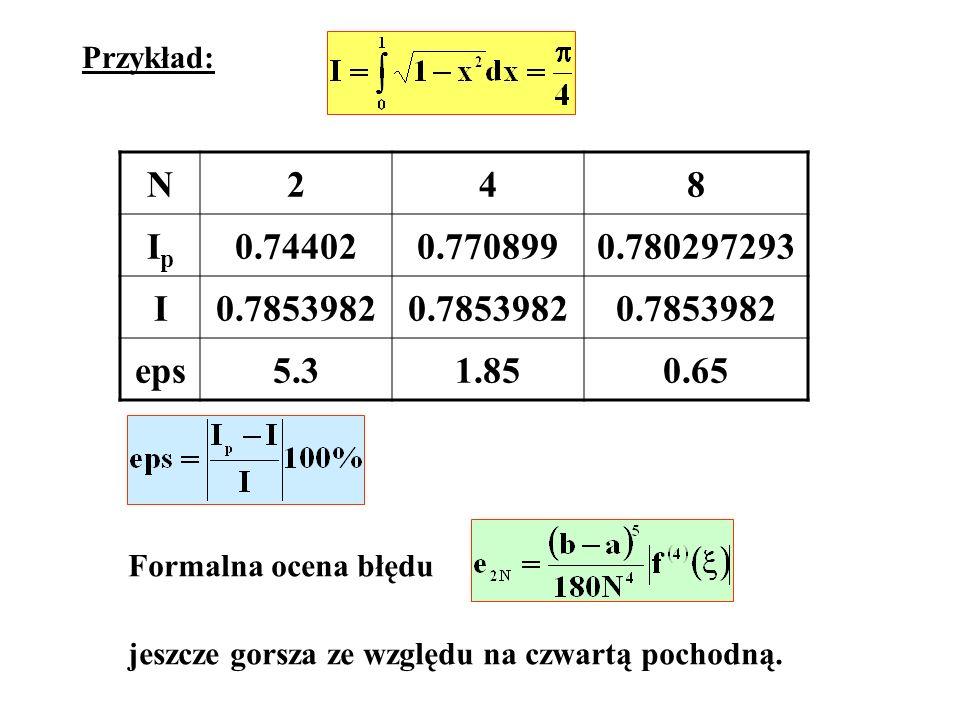 Przykład: N248 IpIp 0.744020.7708990.780297293 I0.7853982 eps5.31.850.65 Formalna ocena błędu jeszcze gorsza ze względu na czwartą pochodną.