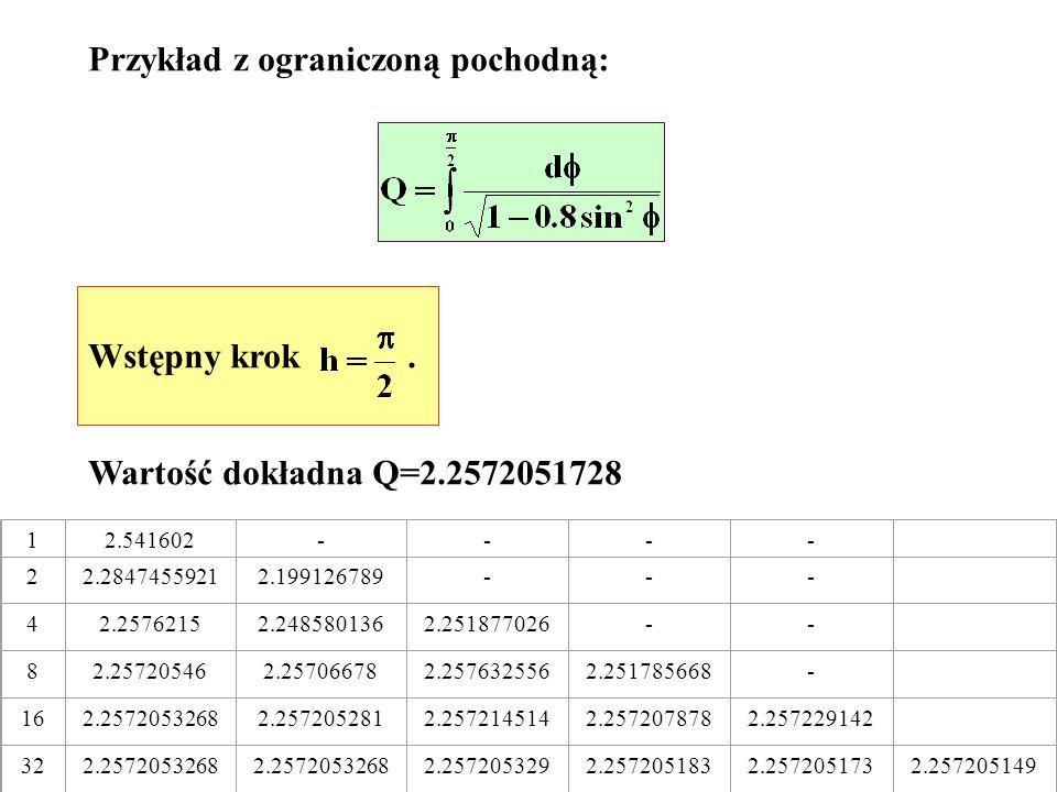Przykład z ograniczoną pochodną: Wstępny krok. Wartość dokładna Q=2.2572051728 12.541602---- 22.28474559212.199126789--- 42.25762152.2485801362.251877