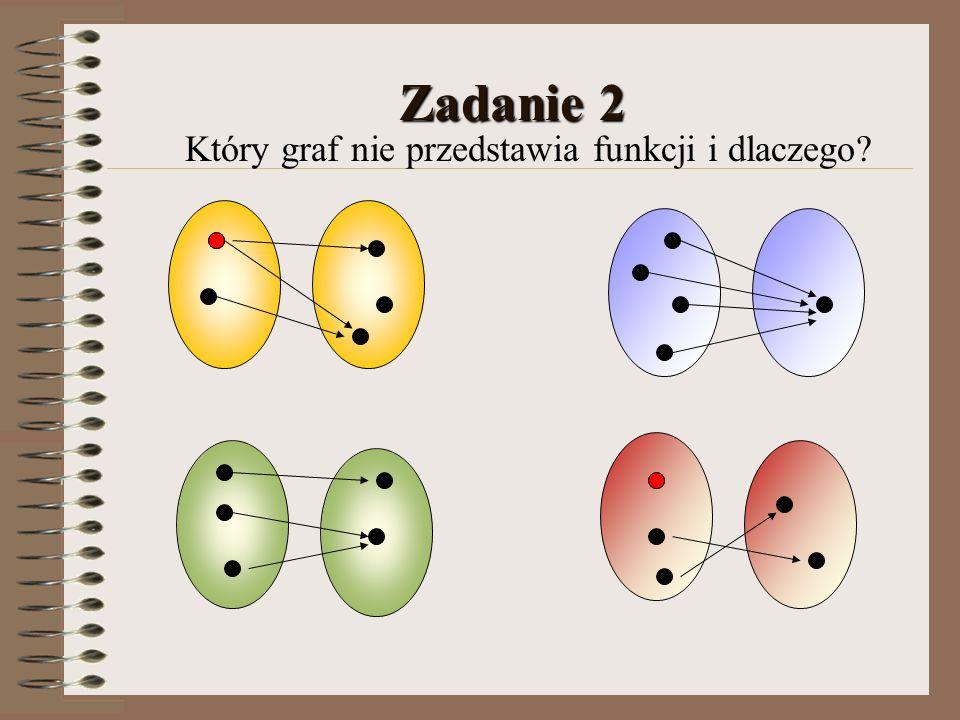 Zadanie 2 Który graf nie przedstawia funkcji i dlaczego?