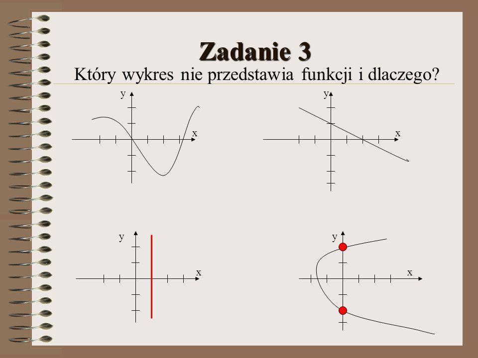 Zadanie 3 Który wykres nie przedstawia funkcji i dlaczego? xx yy x y x y
