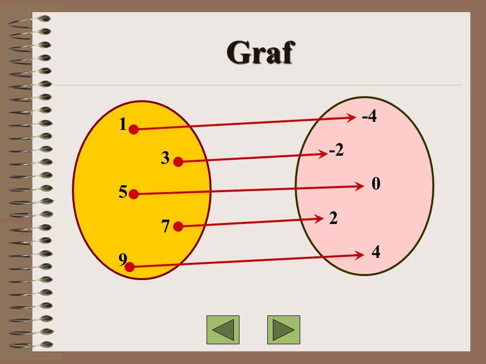 Graf 1 3 5 7 9 -4 -2 0 2 4