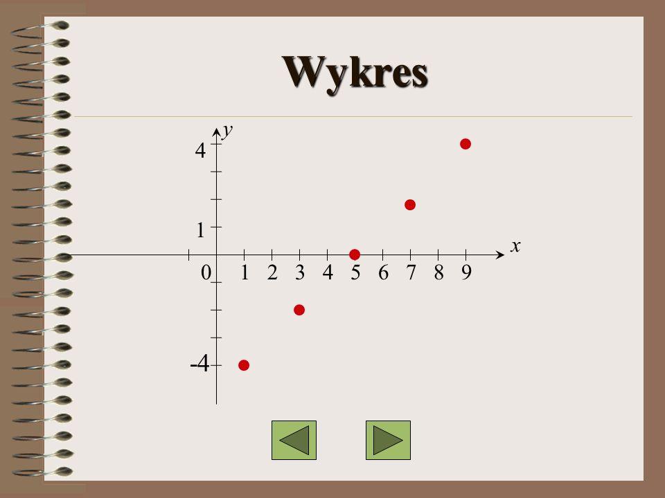 Wykres 0 1 2 3 4 5 6 7 8 9 4141 -4 y x