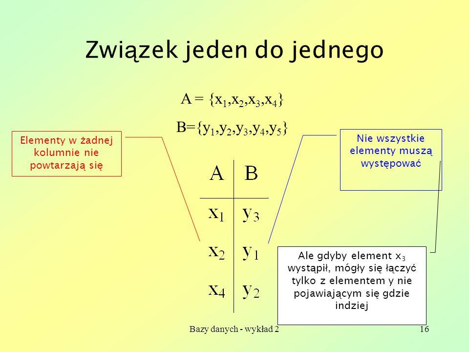 Bazy danych - wykład 216 Zwi ą zek jeden do jednego A = {x 1,x 2,x 3,x 4 } B={y 1,y 2,y 3,y 4,y 5 } Elementy w ż adnej kolumnie nie powtarzaj ą si ę N