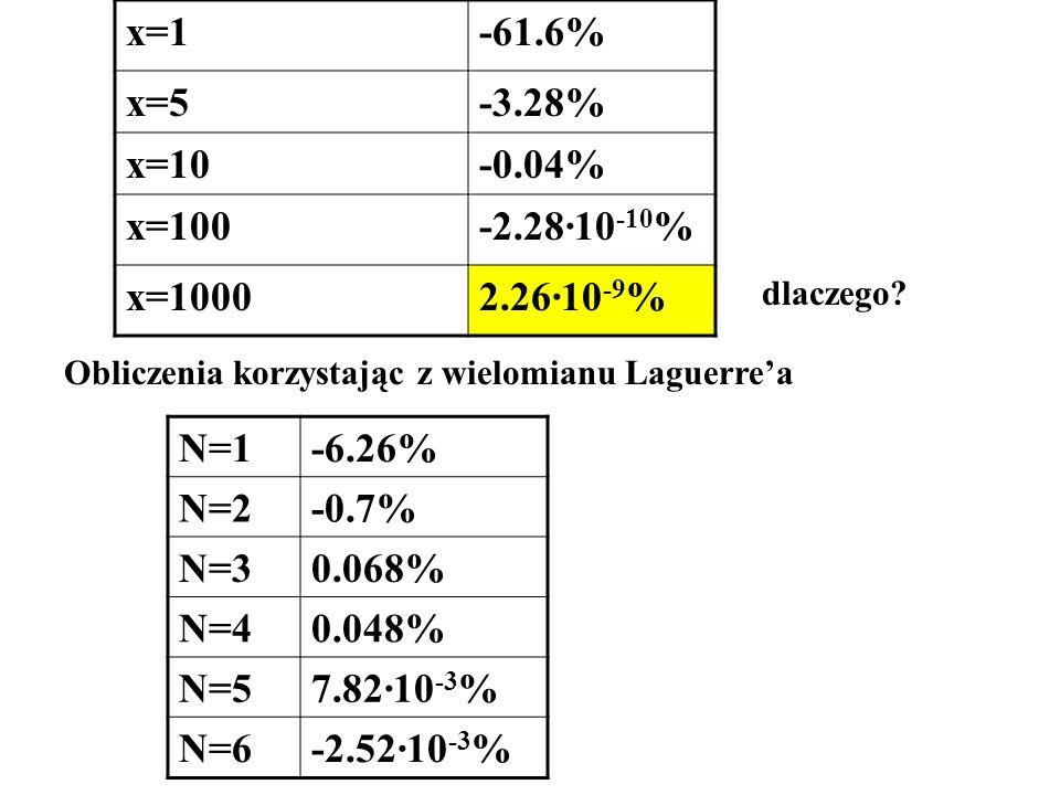 x=1-61.6% x=5-3.28% x=10-0.04% x=100-2.28·10 -10 % x=10002.26·10 -9 % dlaczego? Obliczenia korzystając z wielomianu Laguerrea N=1-6.26% N=2-0.7% N=30.