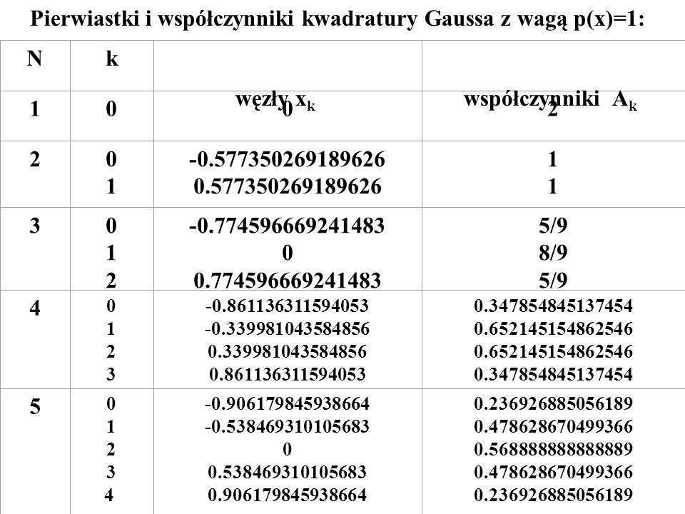 Pierwiastki i współczynniki kwadratury Gaussa z wagą p(x)=1: Nk 1002 20101 -0.577350269189626 0.577350269189626 1111 3012012 -0.774596669241483 0 0.77