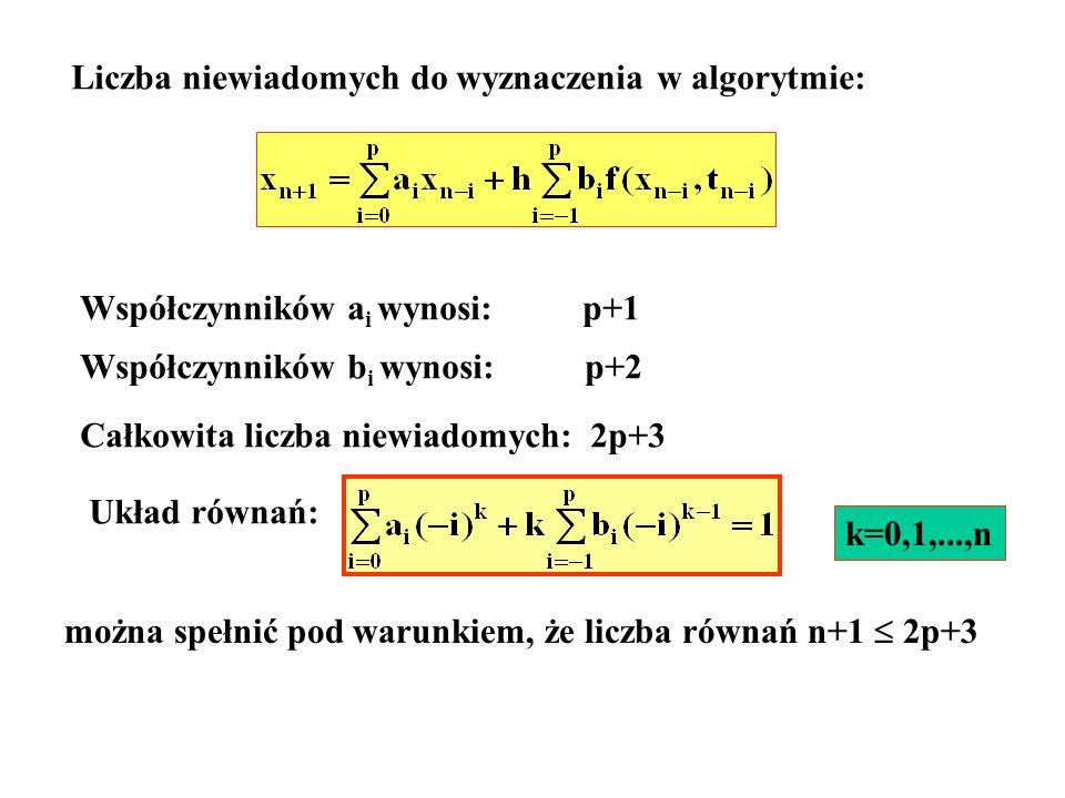 Liczba niewiadomych do wyznaczenia w algorytmie: Współczynników a i wynosi: p+1 Współczynników b i wynosi: p+2 Całkowita liczba niewiadomych: 2p+3 Ukł