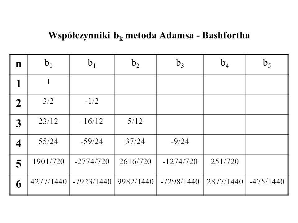 Współczynniki b k metoda Adamsa - Bashfortha n b0b0 b1b1 b2b2 b3b3 b4b4 b5b5 1 1 2 3/2-1/2 3 23/12-16/125/12 4 55/24-59/2437/24-9/24 5 1901/720-2774/7