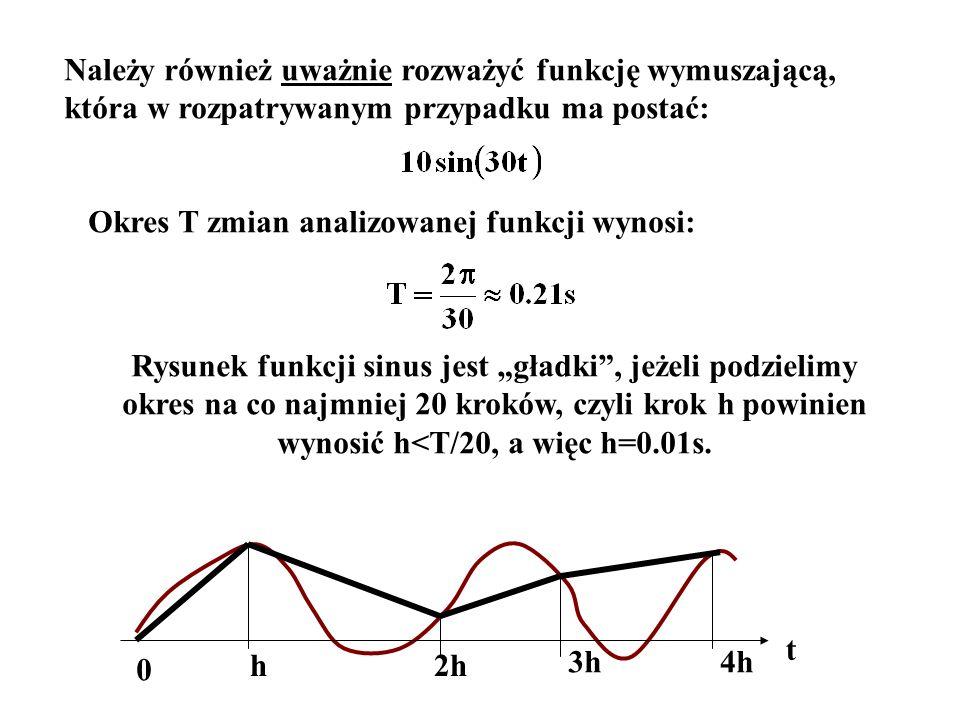 Należy również uważnie rozważyć funkcję wymuszającą, która w rozpatrywanym przypadku ma postać: Okres T zmian analizowanej funkcji wynosi: Rysunek fun