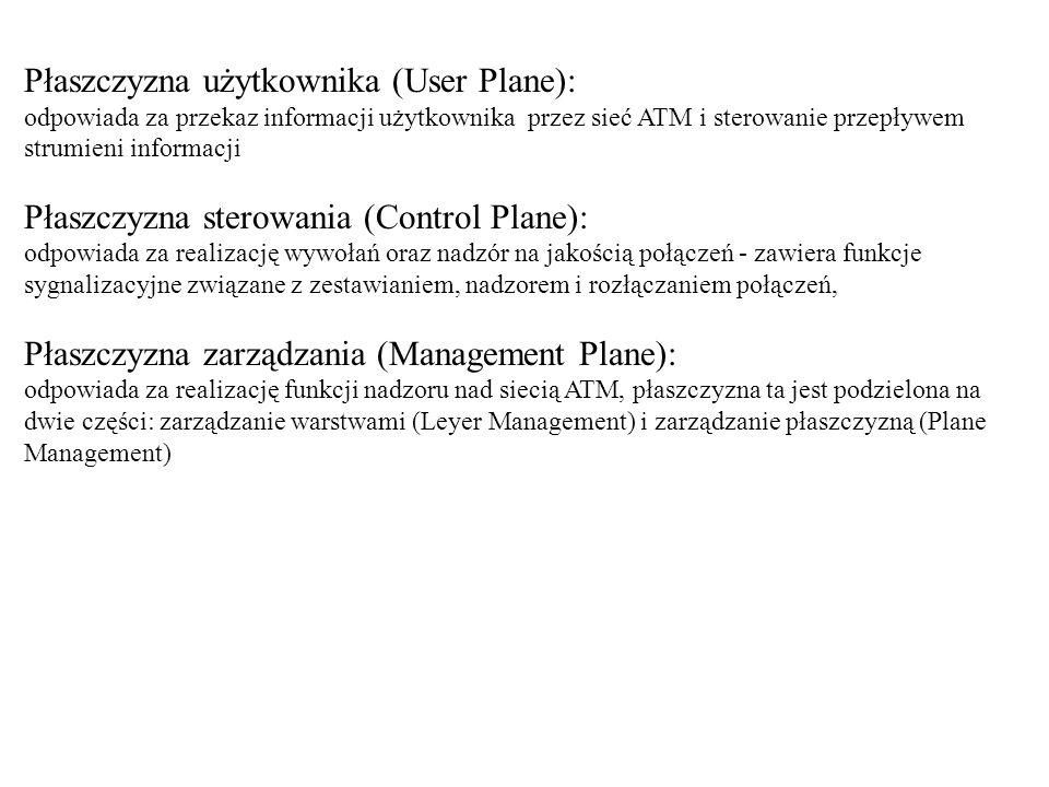 Płaszczyzna użytkownika (User Plane): odpowiada za przekaz informacji użytkownika przez sieć ATM i sterowanie przepływem strumieni informacji Płaszczy