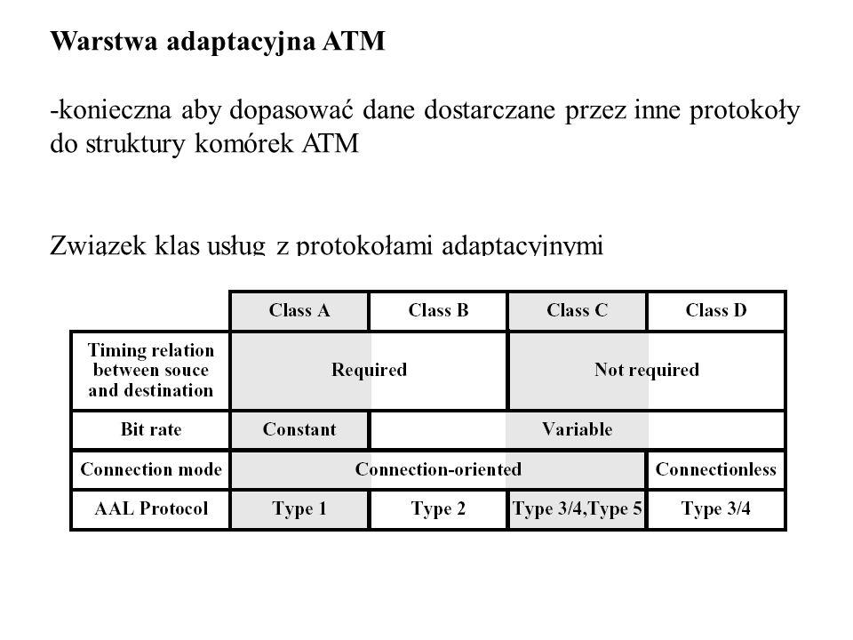 Warstwa adaptacyjna ATM -konieczna aby dopasować dane dostarczane przez inne protokoły do struktury komórek ATM Związek klas usług z protokołami adapt