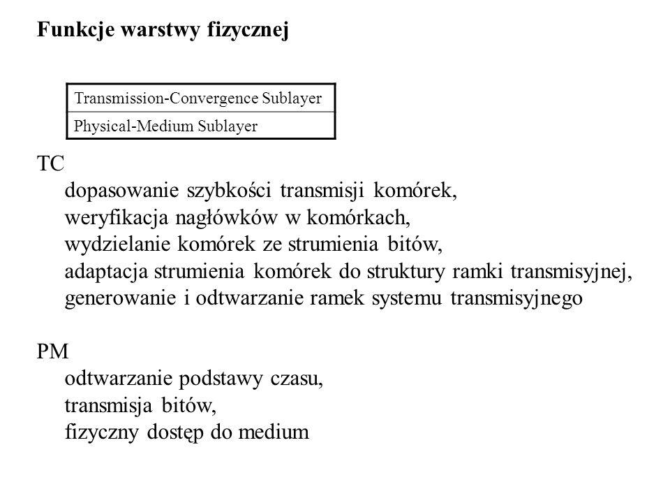 Funkcje warstwy fizycznej TC dopasowanie szybkości transmisji komórek, weryfikacja nagłówków w komórkach, wydzielanie komórek ze strumienia bitów, ada