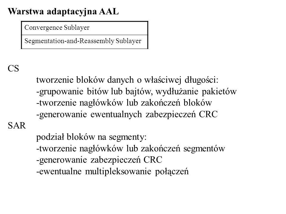 Warstwa adaptacyjna AAL CS tworzenie bloków danych o właściwej długości: -grupowanie bitów lub bajtów, wydłużanie pakietów -tworzenie nagłówków lub za