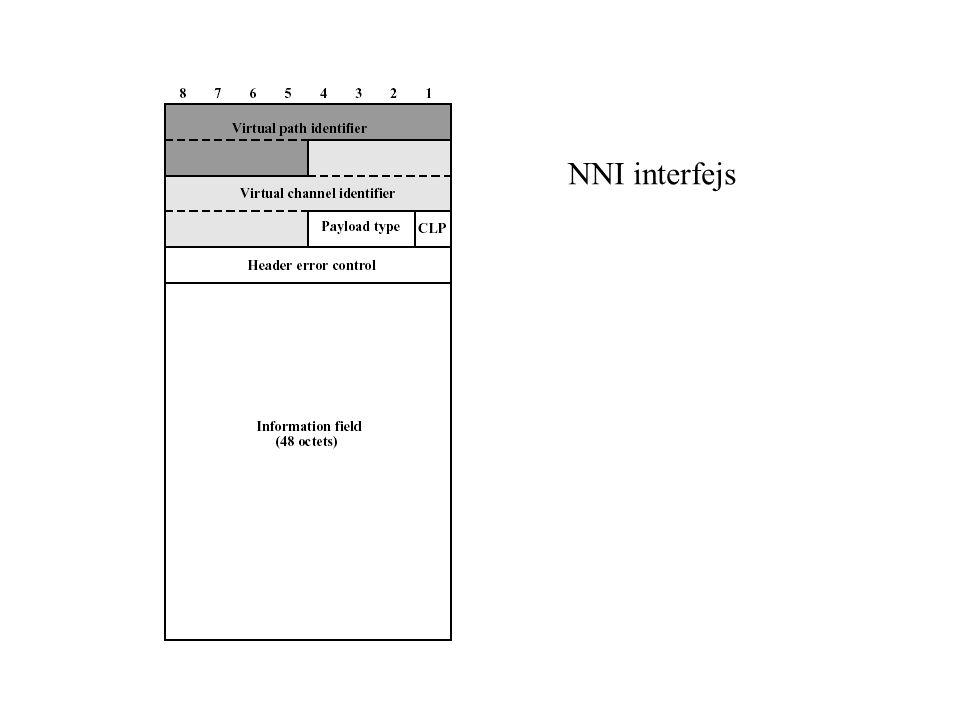 NNI interfejs
