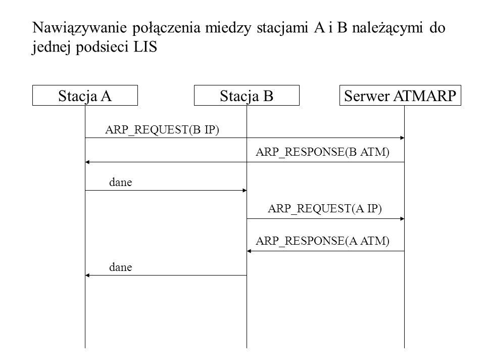 Nawiązywanie połączenia miedzy stacjami A i B należącymi do jednej podsieci LIS Stacja BStacja ASerwer ATMARP ARP_REQUEST(B IP) ARP_RESPONSE(B ATM) dane ARP_REQUEST(A IP) ARP_RESPONSE(A ATM) dane