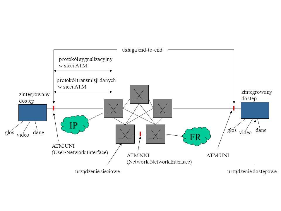 IP zintegrowany dostęp głos video dane zintegrowany dostęp głos video dane ATM UNI (User-Network Interface) ATM UNIATM NNI (Network-Network Interface) usługa end-to-end protokół sygnalizacyjny w sieci ATM protokół transmisji danych w sieci ATM FR urządzenie dostępoweurządzenie sieciowe