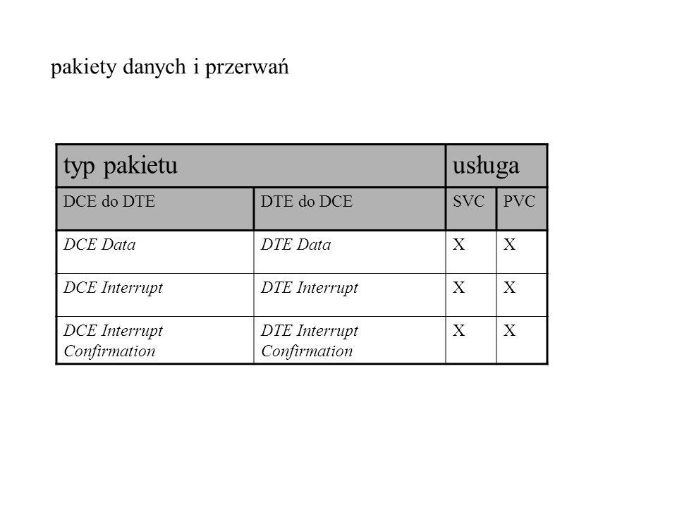 usługa DCE do DTEDTE do DCESVCPVC DCE DataDTE DataXX DCE InterruptDTE InterruptXX DCE Interrupt Confirmation DTE Interrupt Confirmation XX pakiety dan