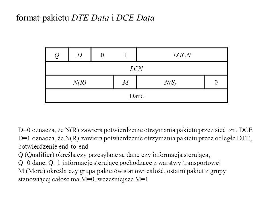 format pakietu DTE Data i DCE Data QD01LGCN LCN N(R)MN(S)0 Dane D=0 oznacza, że N(R) zawiera potwierdzenie otrzymania pakietu przez sieć tzn. DCE D=1
