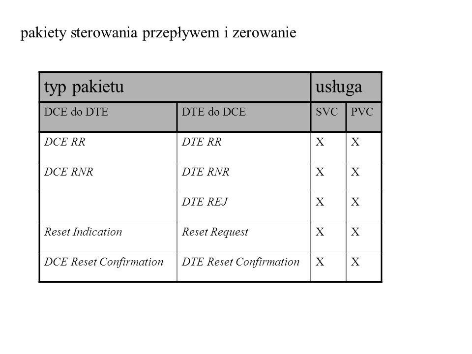 pakiety sterowania przepływem i zerowanie typ pakietuusługa DCE do DTEDTE do DCESVCPVC DCE RRDTE RRXX DCE RNRDTE RNRXX DTE REJXX Reset IndicationReset