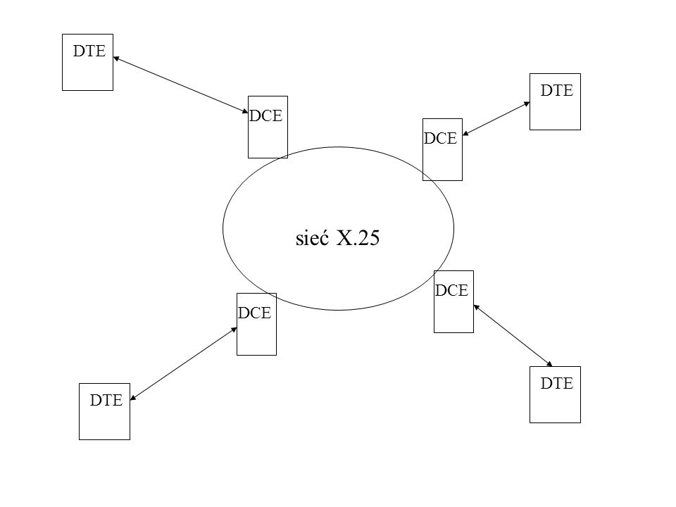 Urządzenia w sieci X.25 pracują w trzech pierwszych warstwach modelu ISO/OSI 1 2 3 4-7 1 2 3 1 2 3 1 2 3 1 2 3 DTE DCE węzeł X.25