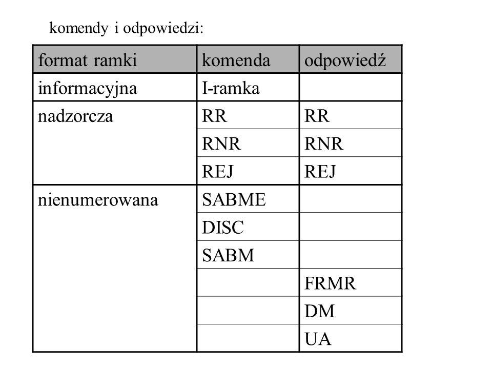 pakiety restartu (wznowienia) typ pakietuusługa DCE do DTEDTE do DCESVCPVC Restart IndicationRestart RequestXX DCE Restart ConfirmationDTE Restart ConfirmationXX pakiet diagnostyczny typ pakietuusługa DCE do DTEDTE do DCESVCPVC DiagnosticXX pakiety rejestracji typ pakietuusługa DCE do DTEDTE do DCESVCPVC Registration ConfirmationRegistration RequestXX