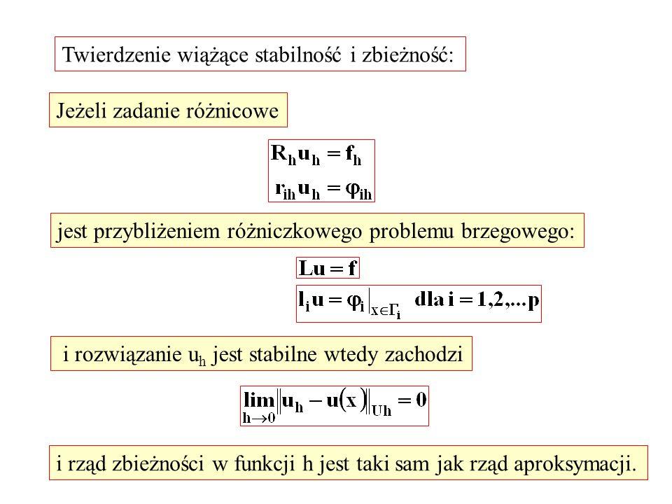 Twierdzenie wiążące stabilność i zbieżność: Jeżeli zadanie różnicowe jest przybliżeniem różniczkowego problemu brzegowego: i rozwiązanie u h jest stab
