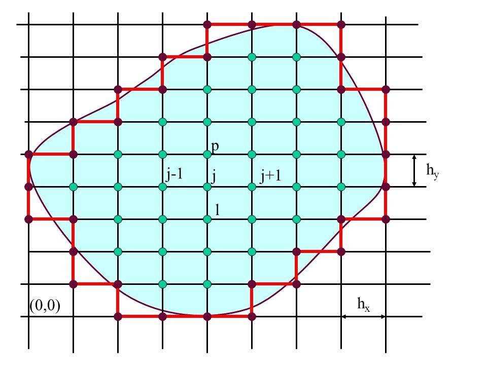 hyhy hxhx (0,0) jj+1 j-1 l p