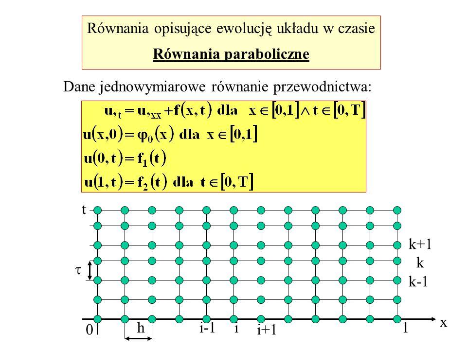 Równania opisujące ewolucję układu w czasie Równania paraboliczne Dane jednowymiarowe równanie przewodnictwa: x t 0 1h i-1i i+1 k+1 k k-1